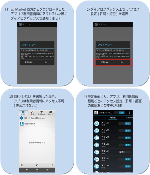 KDDIが冬モデルから新機能「プライバシーデータ設定」を搭載。アプリごとに権限を管理可能に