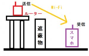 Wi-Fi遮蔽物があった場合